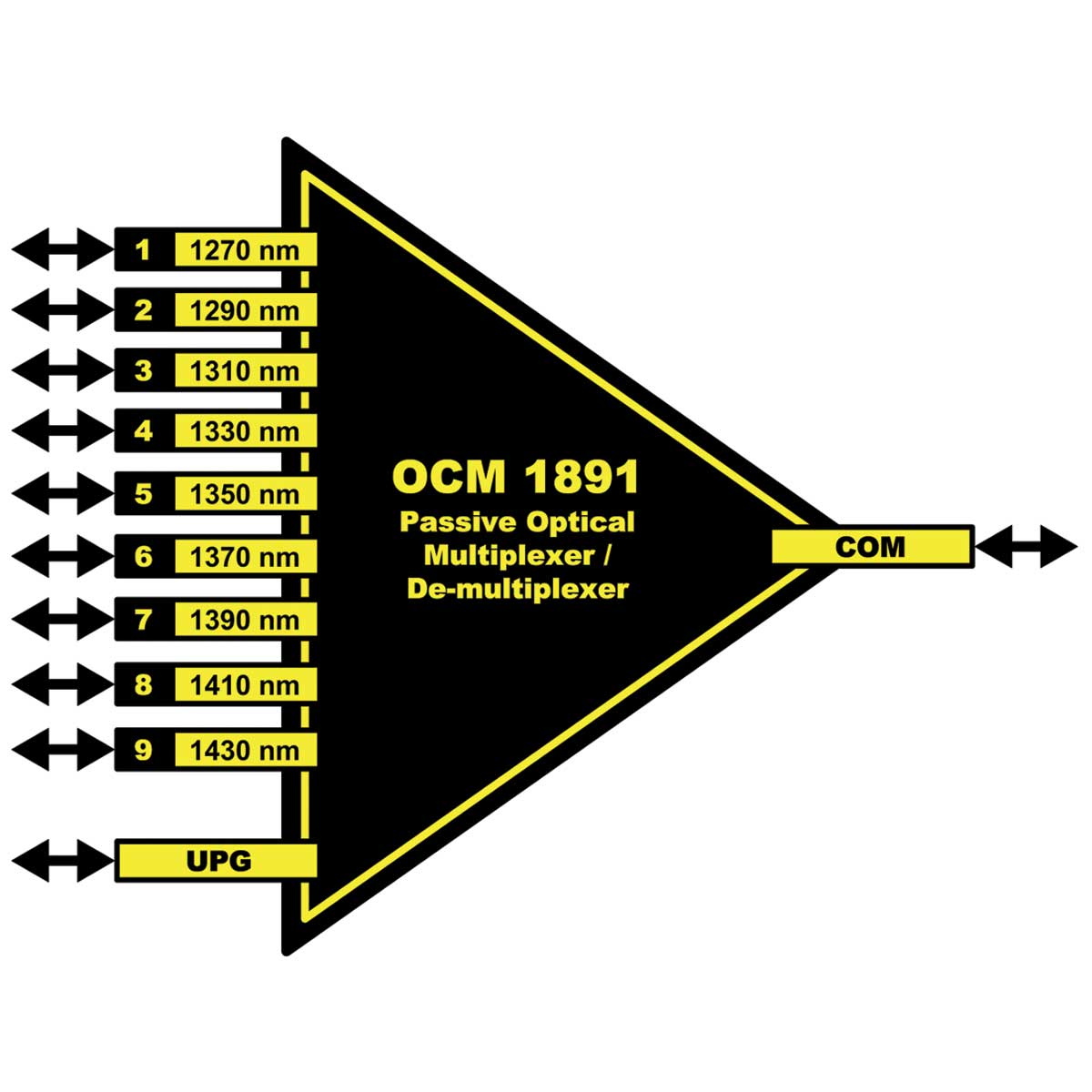 OCM 1891 yellobrik CWDM Multiplexter