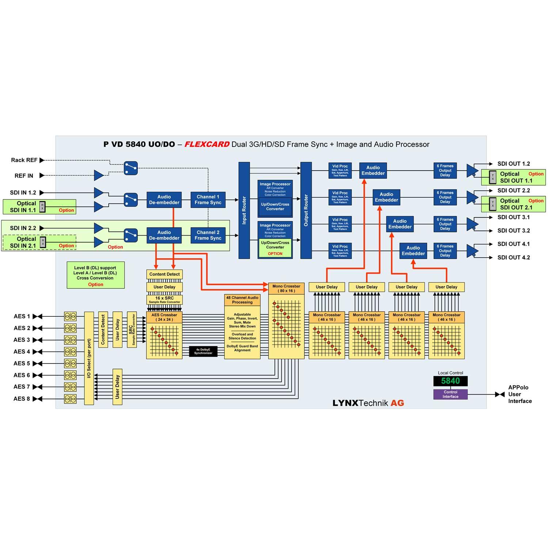 PVD 5840 – O – LYNX Technik USA